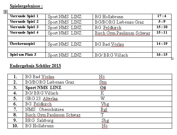 Handball Tabelle